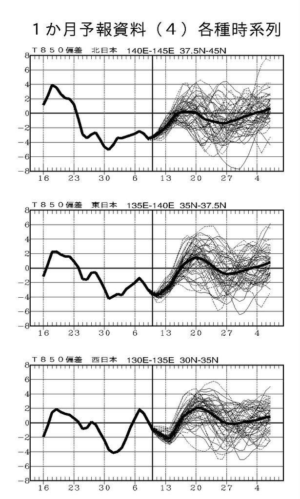 週間予報支援図(2019年4月12日版)+気象庁1ヶ月予報_e0037849_21102606.jpg
