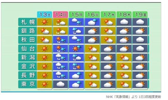 週間予報支援図(2019年4月12日版)+気象庁1ヶ月予報_e0037849_21134411.jpg