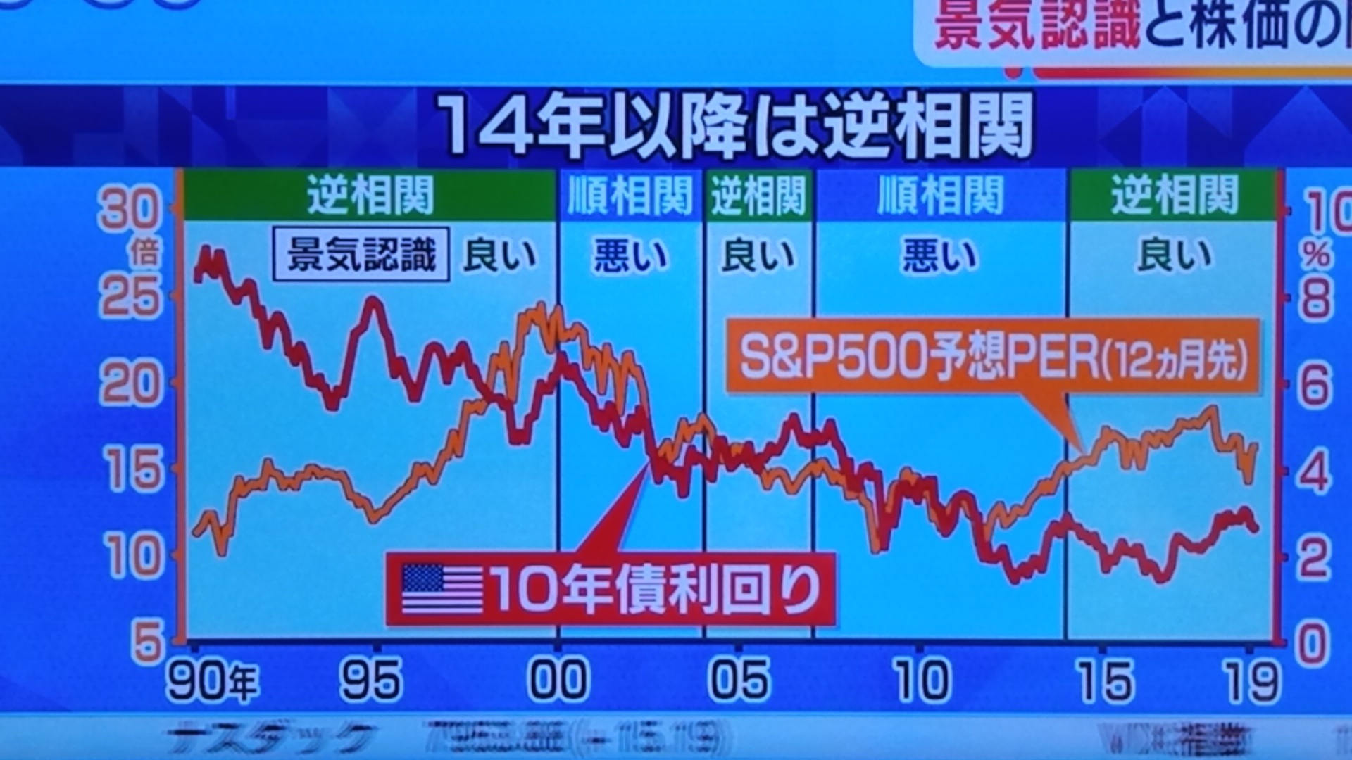 景気認識と株価の関係_d0262085_11072035.jpg