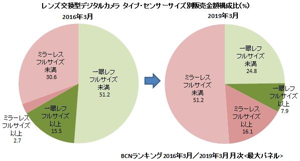 Last month of Heisei  16/30    一眼レフをどう殺す? 4月15日(月) 6721_b0069507_03042145.jpg