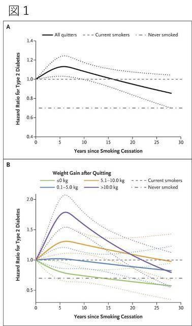 タバコラム 109. 禁煙の日にひとこと(91)~禁煙後の体重増加と2型糖尿病や心血管疾患発症のリスクについて~ _d0128520_18061431.jpg