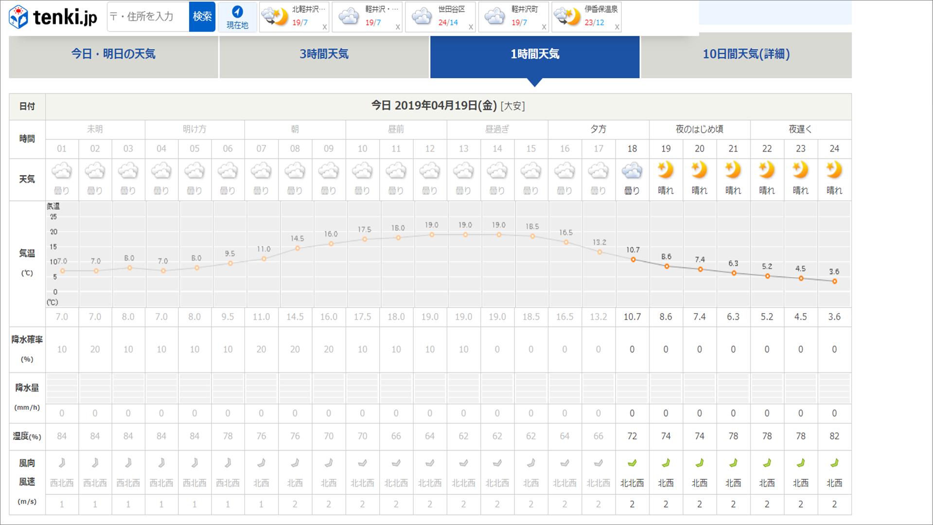 今週末の天気と気温(2019年4月19日)_b0174425_18171387.png