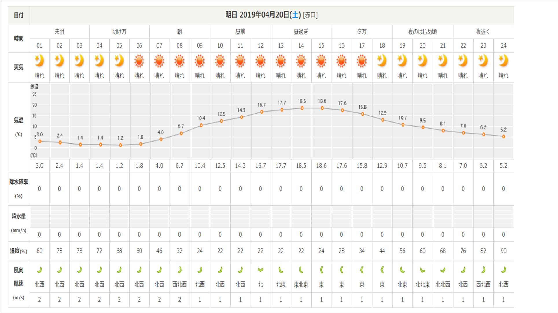 今週末の天気と気温(2019年4月19日)_b0174425_18171853.png
