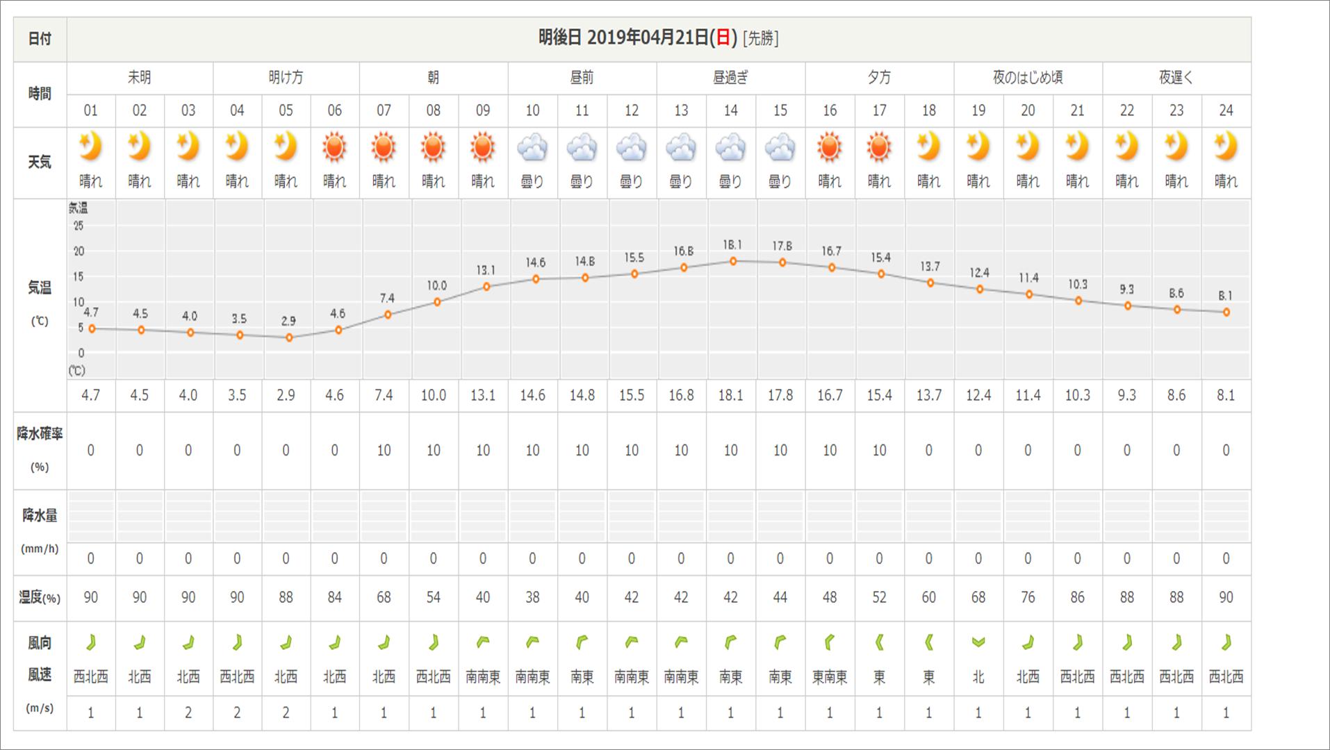 今週末の天気と気温(2019年4月19日)_b0174425_18172251.png
