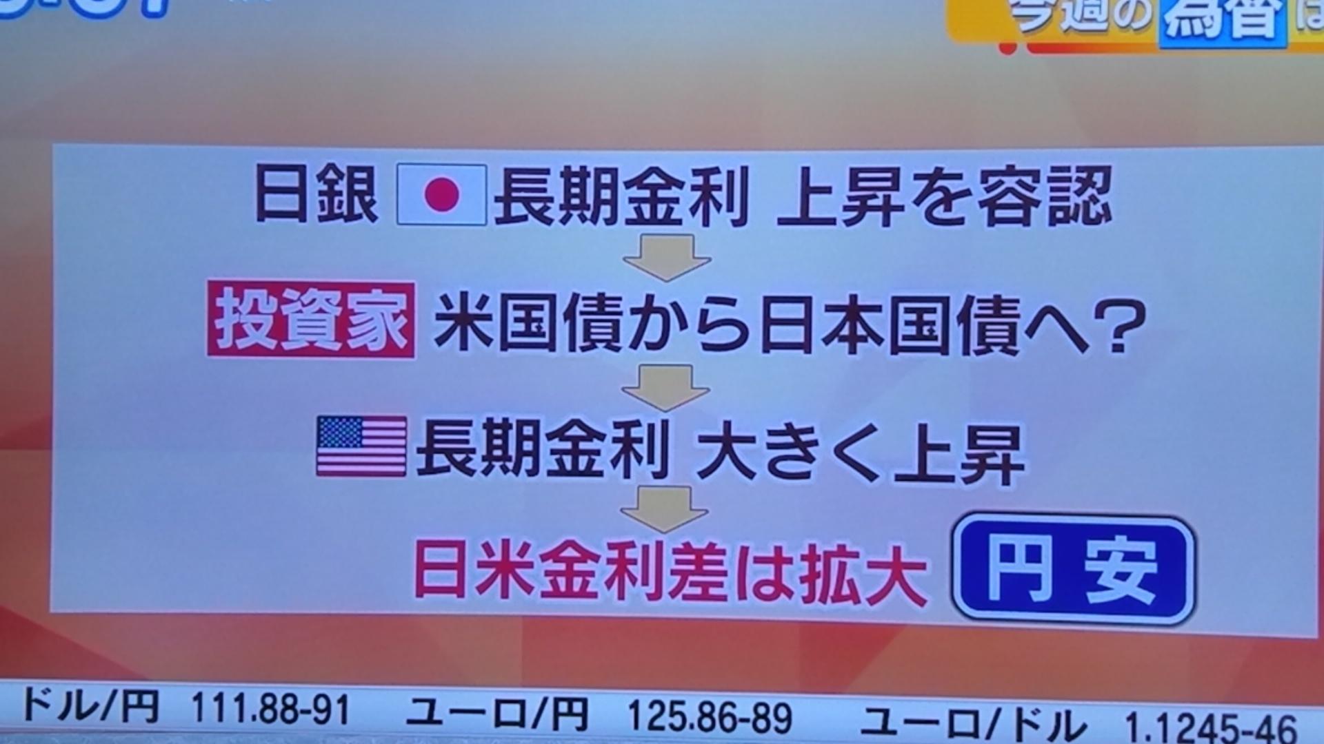 長期金利が上昇で円高?_d0262085_07240622.jpg