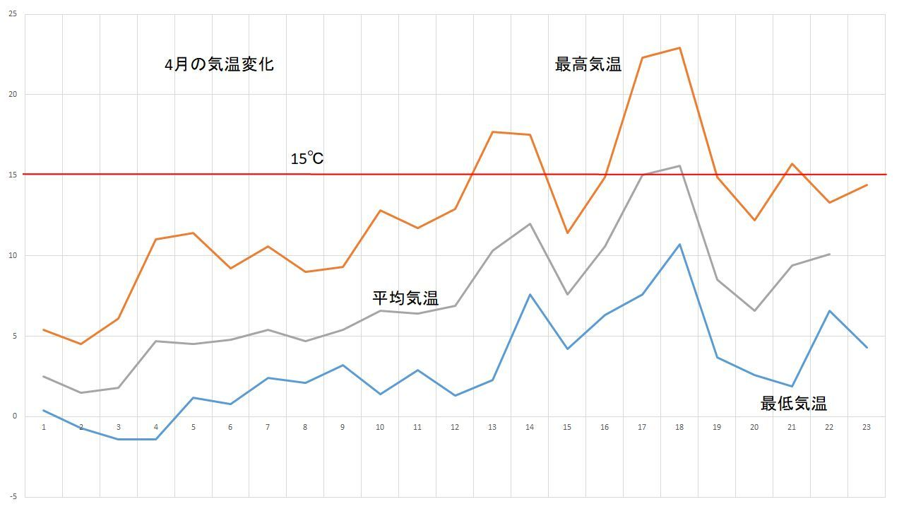気温が乱高下する4月_c0025115_22022226.jpg