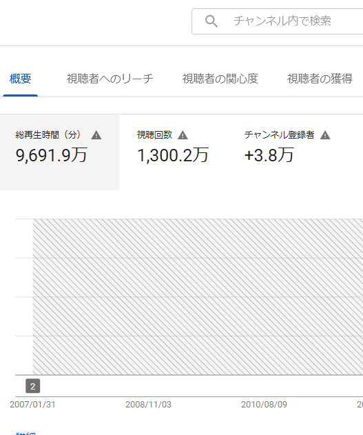 You Tube のNPO法人科学映像館の再生回数は1,300万回を超える_b0115553_23214407.png