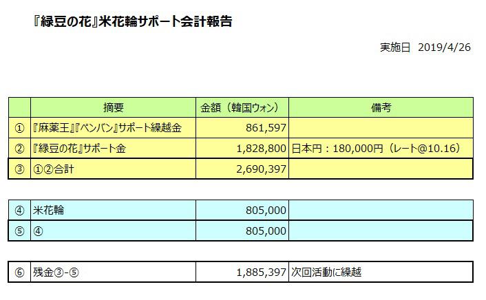『緑豆の花』米花輪サポート会計報告_f0378683_20345151.jpg