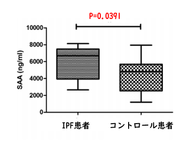 特発性肺線維症では血清アミロイドAが上昇する_e0156318_1753430.png