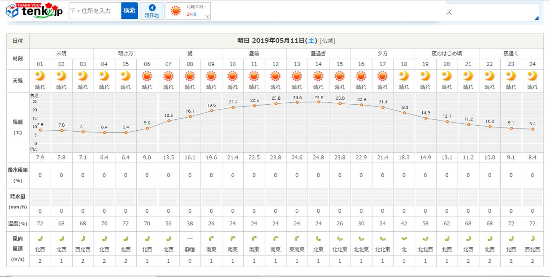 今週末の天気と気温(2019年5月10日)_b0174425_16363307.png