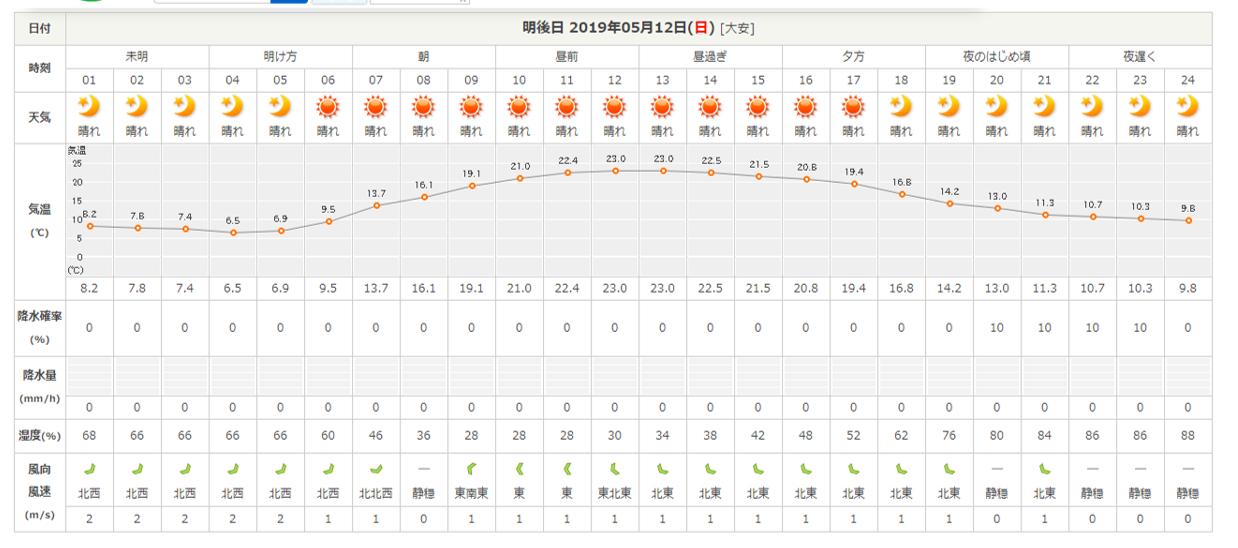今週末の天気と気温(2019年5月10日)_b0174425_16364339.png