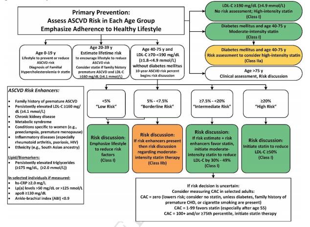 ACC/AHAから心血管疾患の一次予防に関する包括的なガイドラインです。一度は目を通すことをお勧めします_a0119856_12322691.png