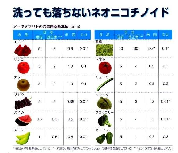 24.6 残留農薬に関する検証 : すてきな農業のスタイル