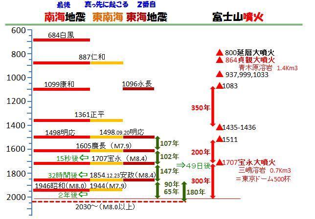 「南海トラフ地震の前兆ではない」と言う気象庁は官邸への忖度では_d0174710_14051026.jpg
