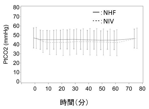 慢性II型呼吸不全に対するネーザルハイフローと非侵襲性換気の比較_e0156318_22151656.png