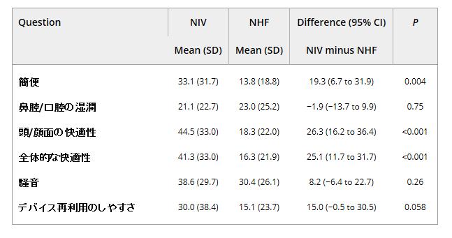 慢性II型呼吸不全に対するネーザルハイフローと非侵襲性換気の比較_e0156318_22203664.png