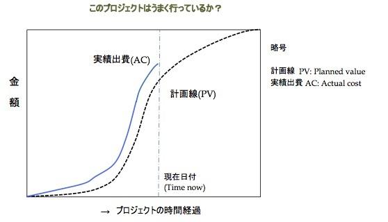 プロジェクトの進捗を計る「アーンド・スケジュール法」とは何か 〜 (1)その基本_e0058447_06500057.jpg