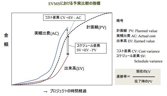 プロジェクトの進捗を計る「アーンド・スケジュール法」とは何か 〜 (1)その基本_e0058447_06505837.jpg