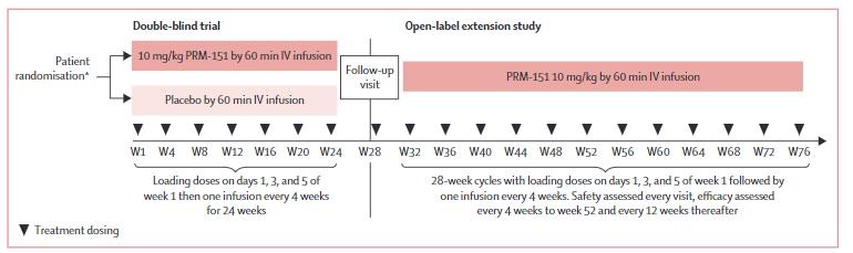 PRM-151拡大試験:IPFに対する次世代治療薬の長期安全性と有用性_e0156318_1122136.png