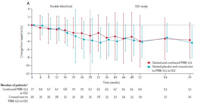 PRM-151拡大試験:IPFに対する次世代治療薬の長期安全性と有用性_e0156318_1123716.png