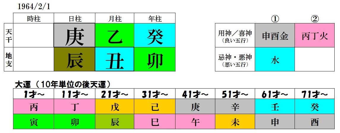 磯野貴理子さんと元旦那をみると_b0389986_22313329.jpg