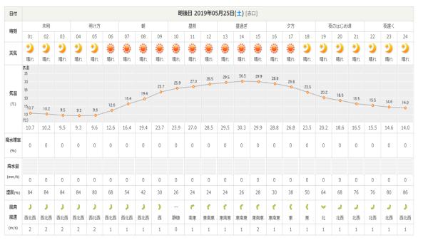今週末の天気と気温(2019年5月23日):新緑が抜群にきれいです_b0174425_18172330.png