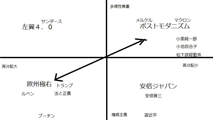 座標軸分析 新自由主義と権威主義のハイブリッドとしての安倍ジャパン_e0094315_23110688.png