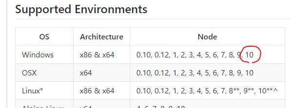 node のバージョンあげたら node-sass の npm instal でこけた話 - windows-build-tools 入れずに解決させる_d0079457_19293320.png