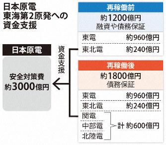 仮に東海第二が20年動いても廃炉費用も捻出できない虚構会社_d0174710_13530347.jpg