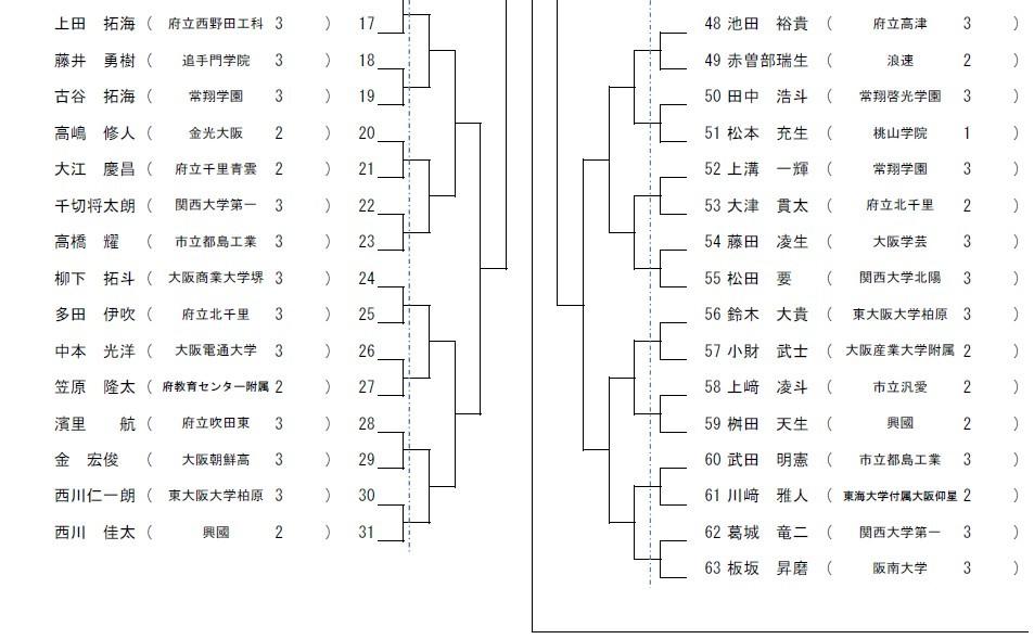 R1インターハイ大阪府予選 抽選会_e0238098_16502363.jpg