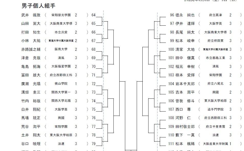 R1インターハイ大阪府予選 抽選会_e0238098_16503508.jpg