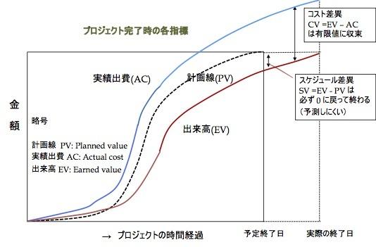 プロジェクトの進捗を計る「アーンド・スケジュール法」とは何か 〜 その内容と課題_e0058447_15220513.jpg