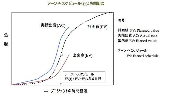 プロジェクトの進捗を計る「アーンド・スケジュール法」とは何か 〜 その内容と課題_e0058447_15232446.jpg