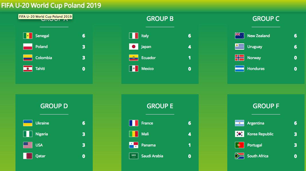 サッカーU20W杯ポーランド大会ラウンド2続き:韓国は1勝1敗!サウジは敗退!_a0348309_823342.png