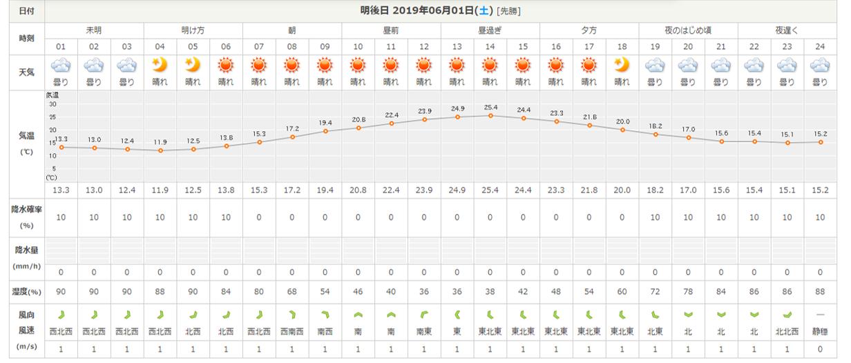 今週末の天気と気温(2019年5月30日):木漏れ日が心地いい季節です_b0174425_16180669.png