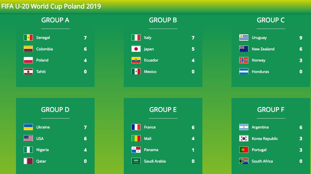 サッカーU20W杯ポーランド大会ラウンド3:日本は伊と分け決勝T進出! 嫌な予感韓国とやりそう!?_a0348309_971561.png