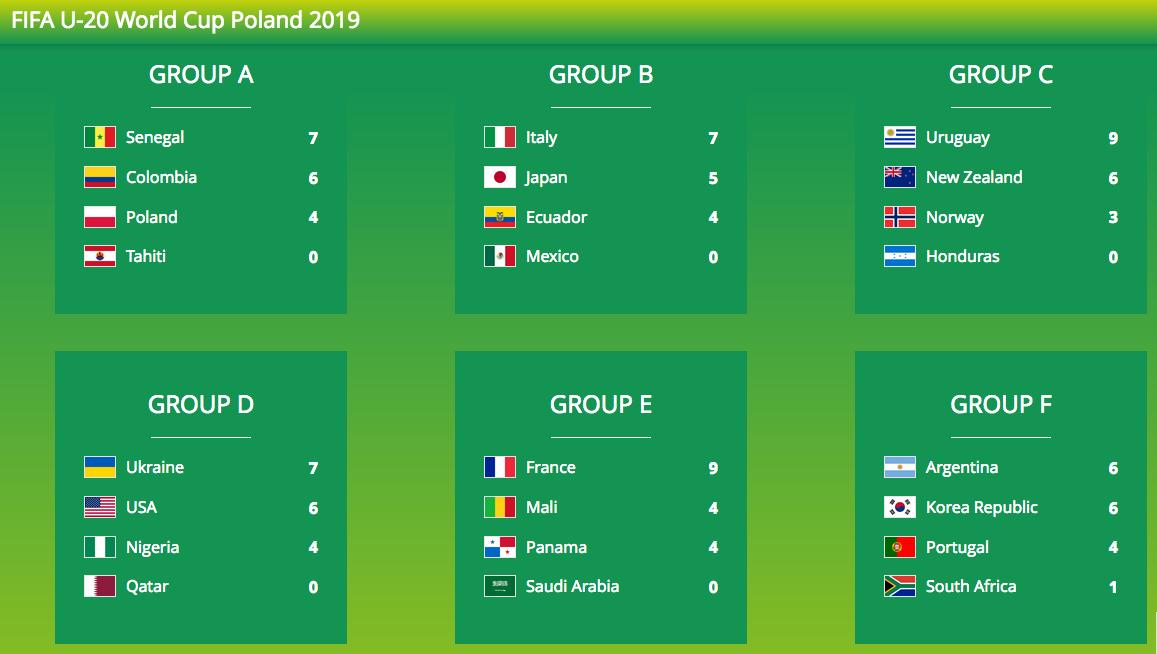 サッカーU20W杯ポーランド大会ラウンド3続き:韓国は2勝1敗で日本と対戦!日本の暗雲!?_a0348309_16125116.png