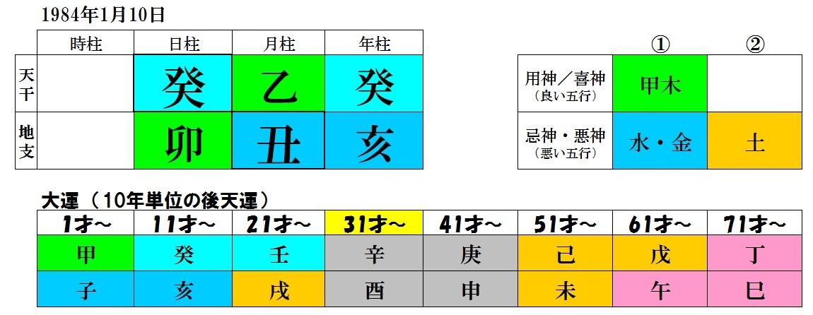改善が難しい命式_b0389986_00252032.jpg