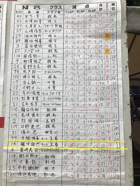 新潟県トライアル大会_c0080863_18465959.jpg