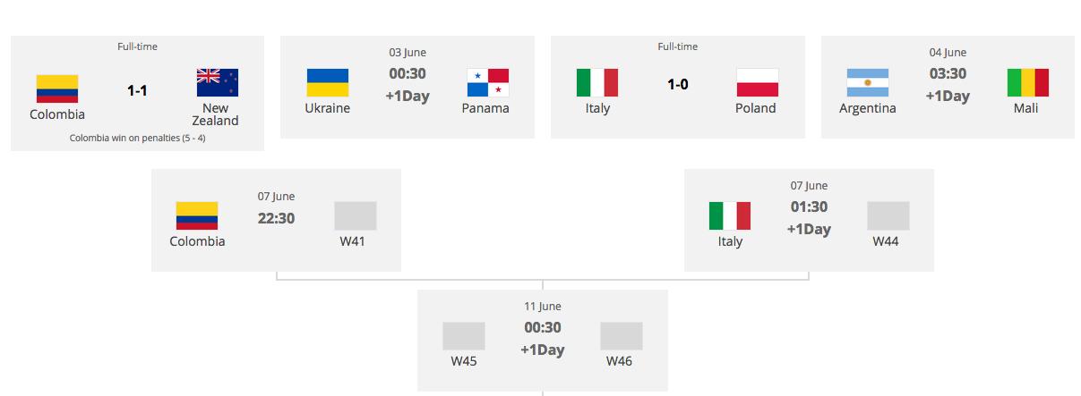 サッカーU20W杯ポーランド大会ベスト16始まる:コロンビアがNZ、伊がポーランド粉砕し準々決勝へ!_a0348309_1837536.png