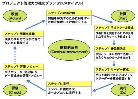 GAP取組み そのステップ(6)_b0391989_14353768.jpg