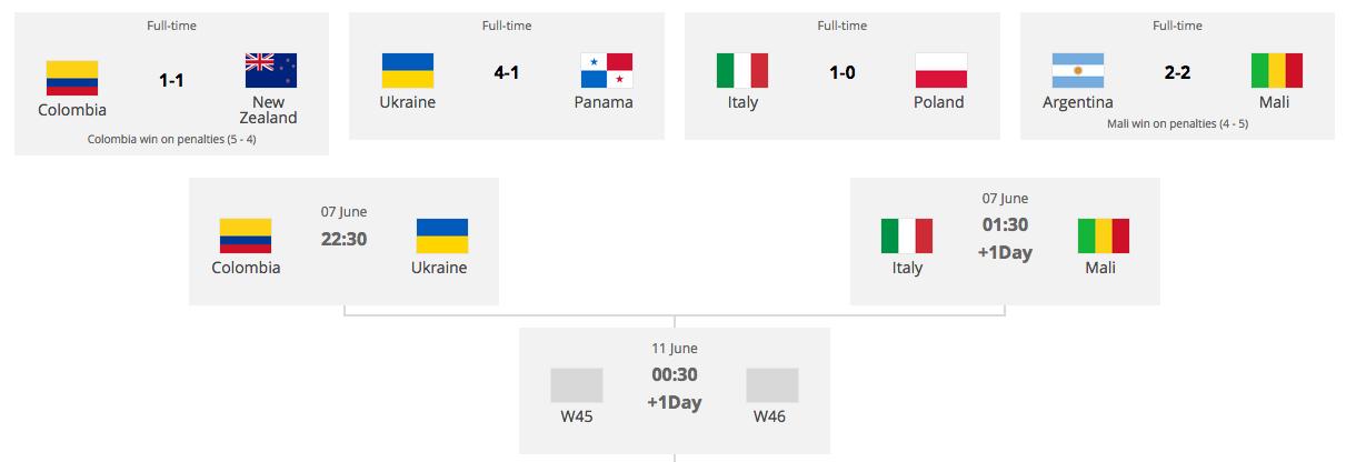 サッカーU20W杯ポーランド大会ベスト8決まる:フランスまさかの敗退、日本やっぱりコリアに負けた!?_a0348309_7471093.png