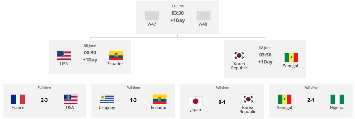 サッカーU20W杯ポーランド大会ベスト8決まる:フランスまさかの敗退、日本やっぱりコリアに負けた!?_a0348309_7471316.png