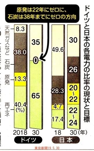 原発のない国へ 再エネ加速 日独牽引を /  東京新聞 _b0242956_20370775.jpg