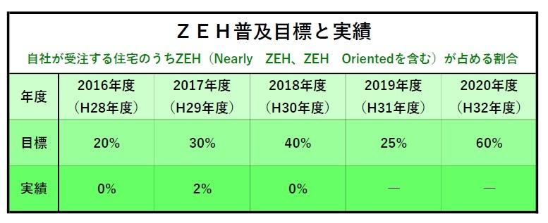 ZEH(ネット・ゼロ・エネルギー・ハウス)2018年度の実績及び2019年度~20年度の目標公表 _a0081497_16513974.jpg