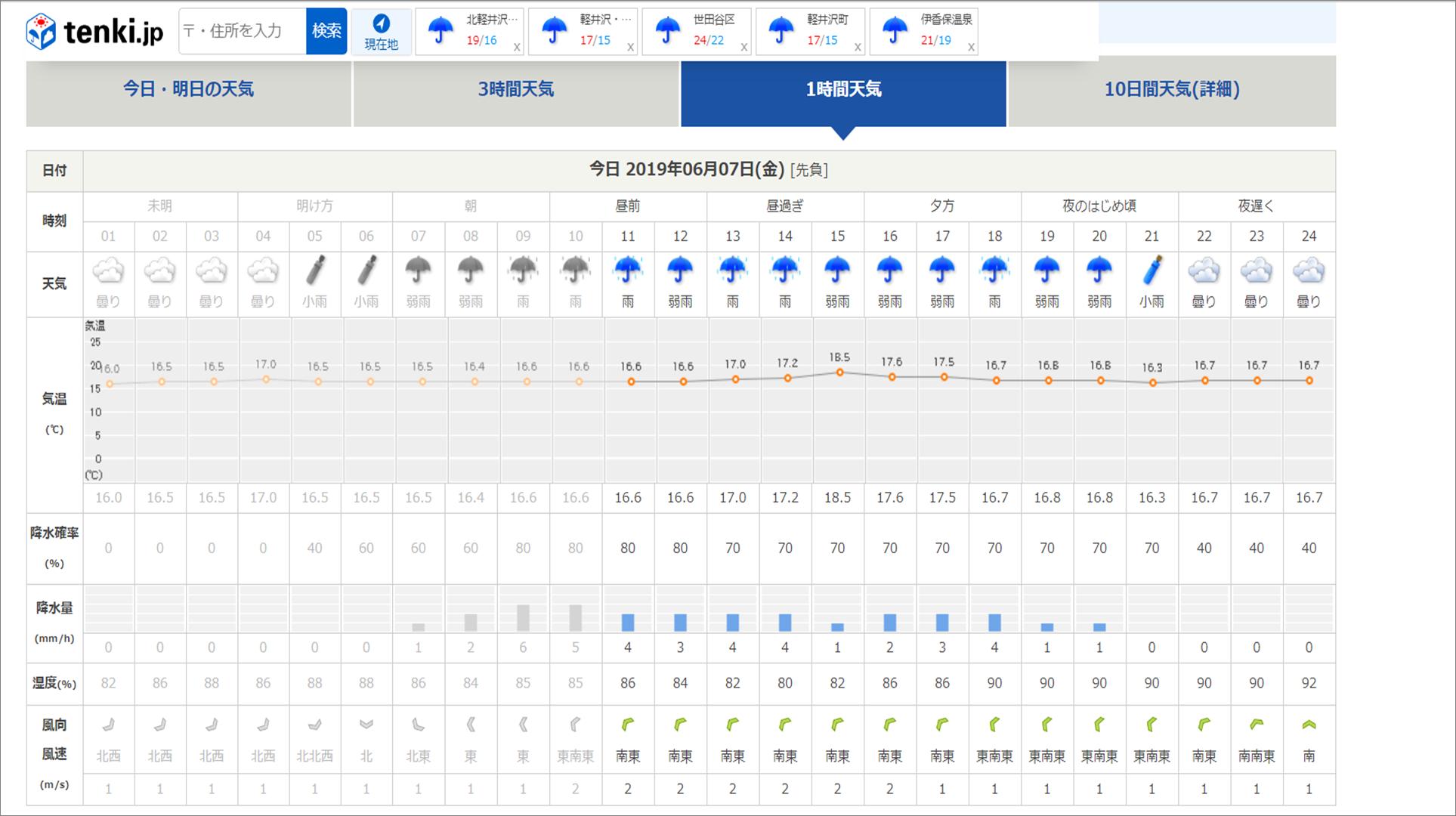 今週末の天気と気温(2019年6月7日):雨模様…肌寒さに注意_b0174425_10352035.png