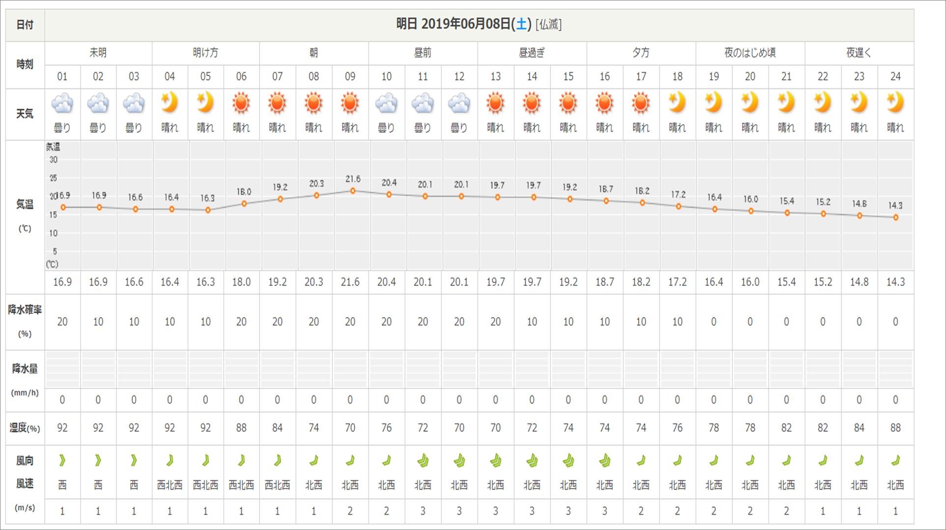 今週末の天気と気温(2019年6月7日):雨模様…肌寒さに注意_b0174425_10352571.png