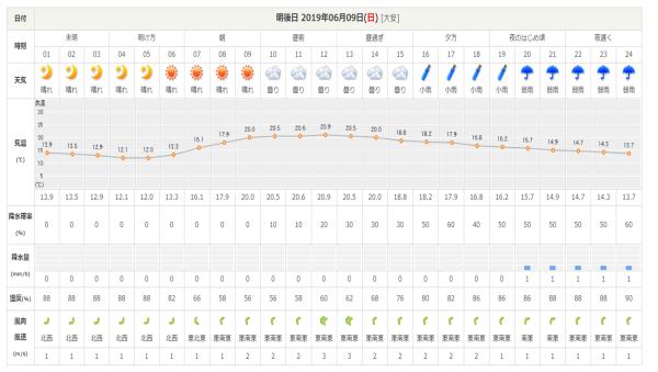 今週末の天気と気温(2019年6月7日):雨模様…肌寒さに注意_b0174425_10352948.png