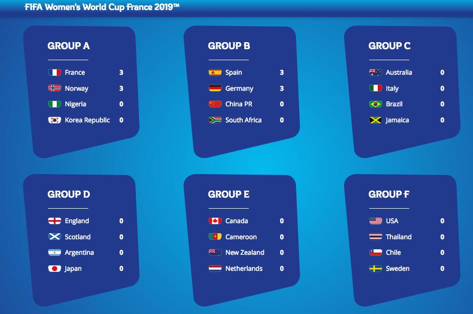 FIFA女子W杯フランス大会開幕:いよいよなでしこJAPAN出陣!_a0348309_14341157.png