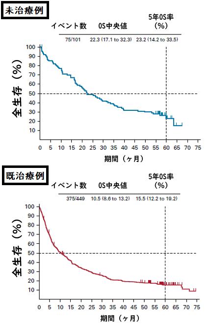 KEYNOTE-001試験:ペムブロリズマブ単剤治療5年の効果と安全性_e0156318_11314638.png
